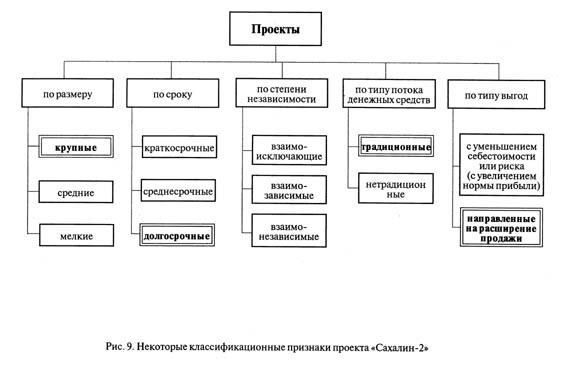 Проект «Сахалин-2» является